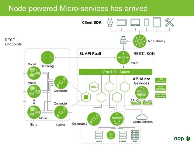 Nodejs microservices
